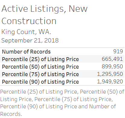 Active Listings, New Construction 2018 09 21.png