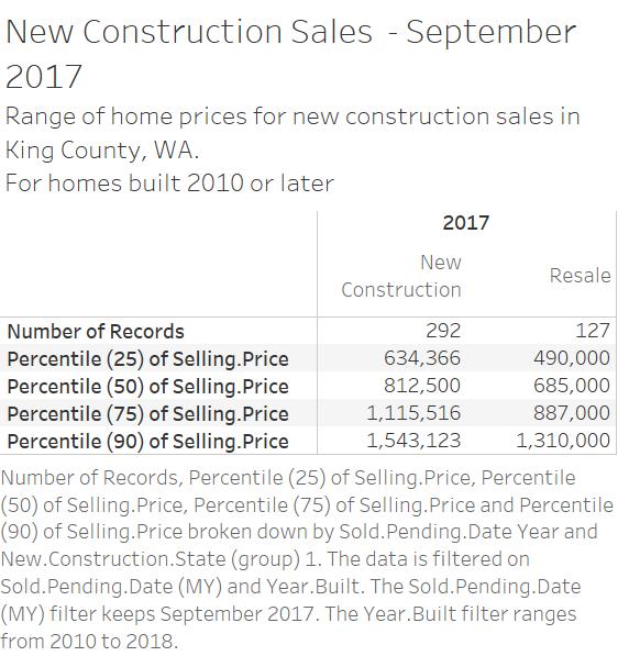Home Sales - price percentile - September 2017.png