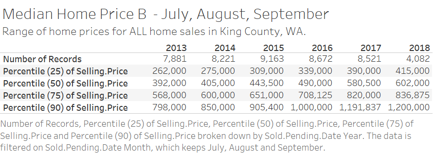 Median Home Price by Year - July August September.png