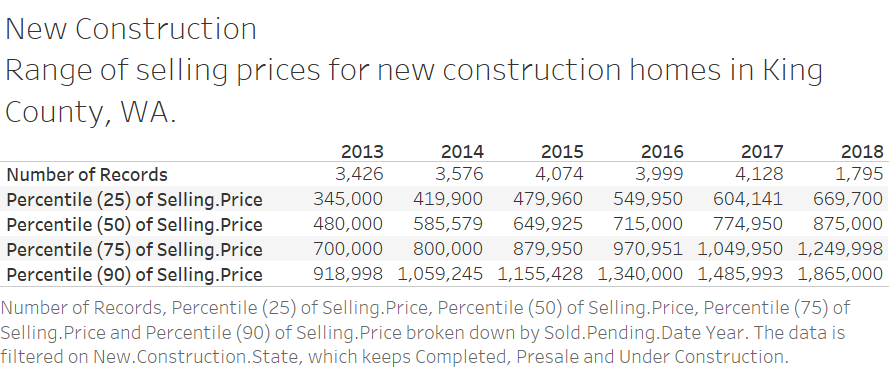 New Construction Home Sales Price Distribution.png