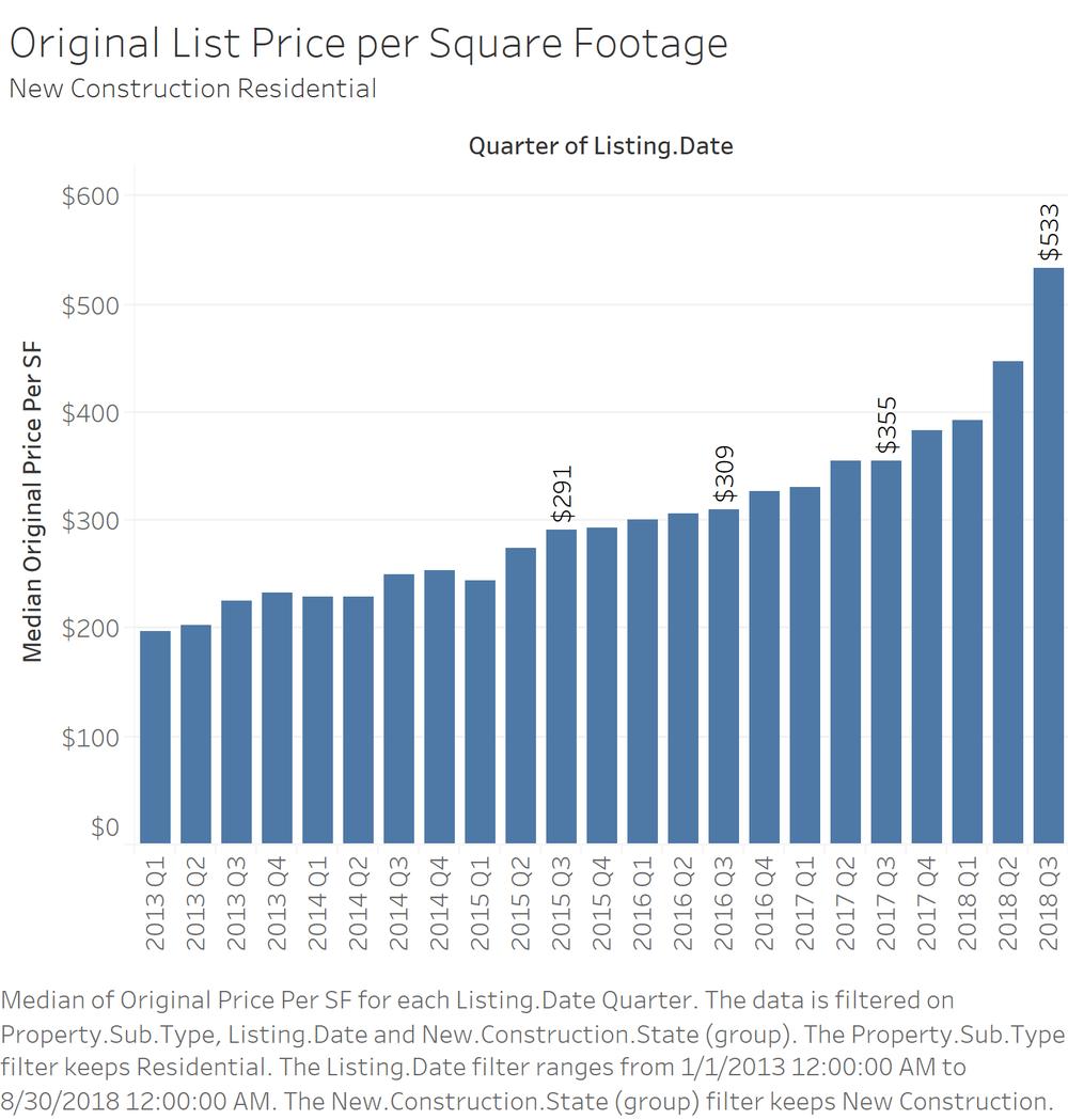 Original List Price per Square Footage.png