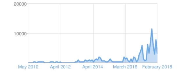VTHH-traffic-history.jpg