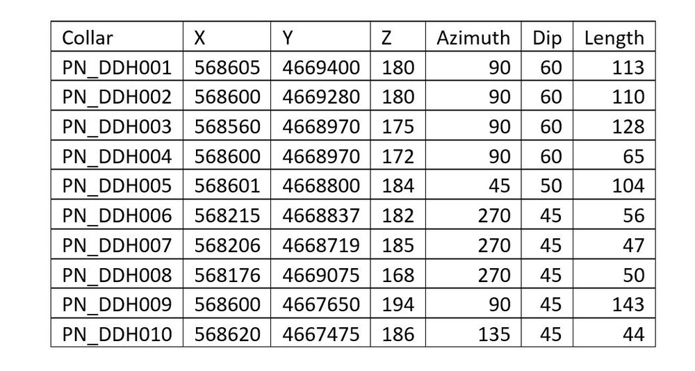 Table 1: HQ Diamond Drill hole collar details, Grid WGS UTM 19S