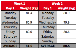 Imagine if you only weighed on a Friday? You'd think that you made no progress as your weight is static but in reality if you weighed yourself 3x per week, you might see that you've actually lost 0.5kg on average.
