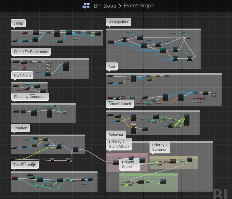 Boss blueprint overview