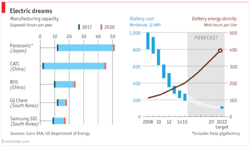 This Electric dreams chart has no significance to Electric cars.  Read more about  Lithium supply & demand.  Lithium has been used in industry for quite some time and it is known as a key metal in its battery form.