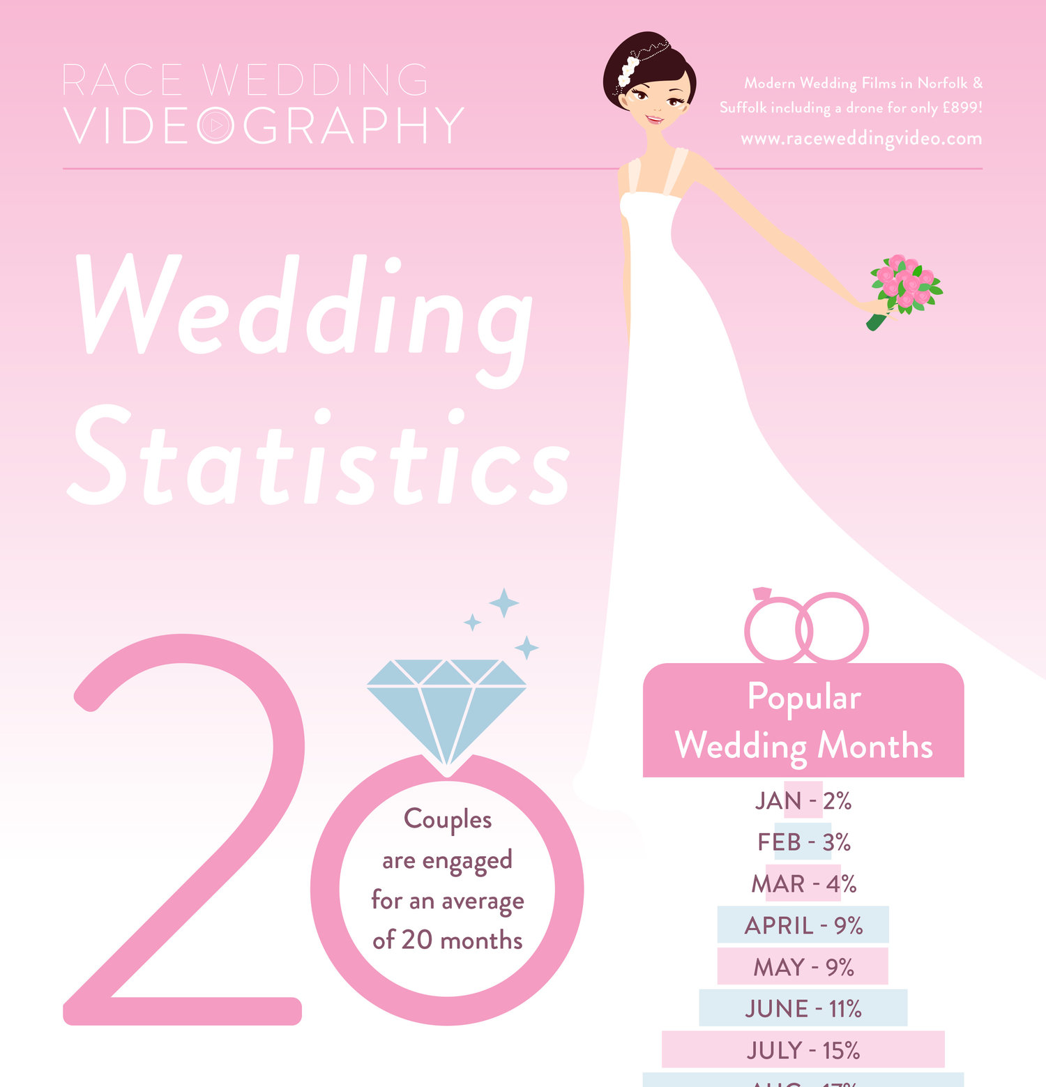50+ Wedding statistics you never knew — Race Wedding Videography