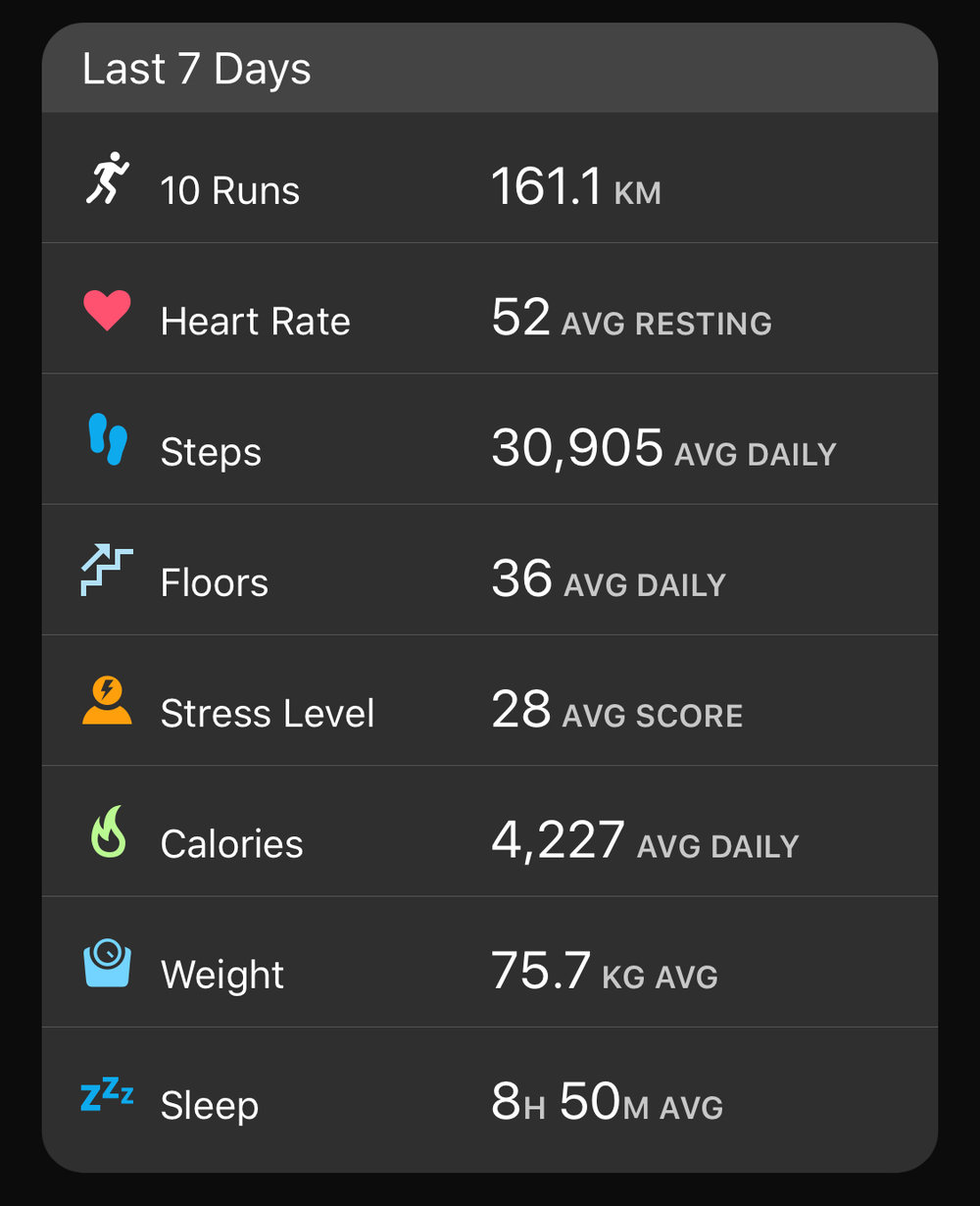 Typical Training Week.  Note the sleep and daily steps.