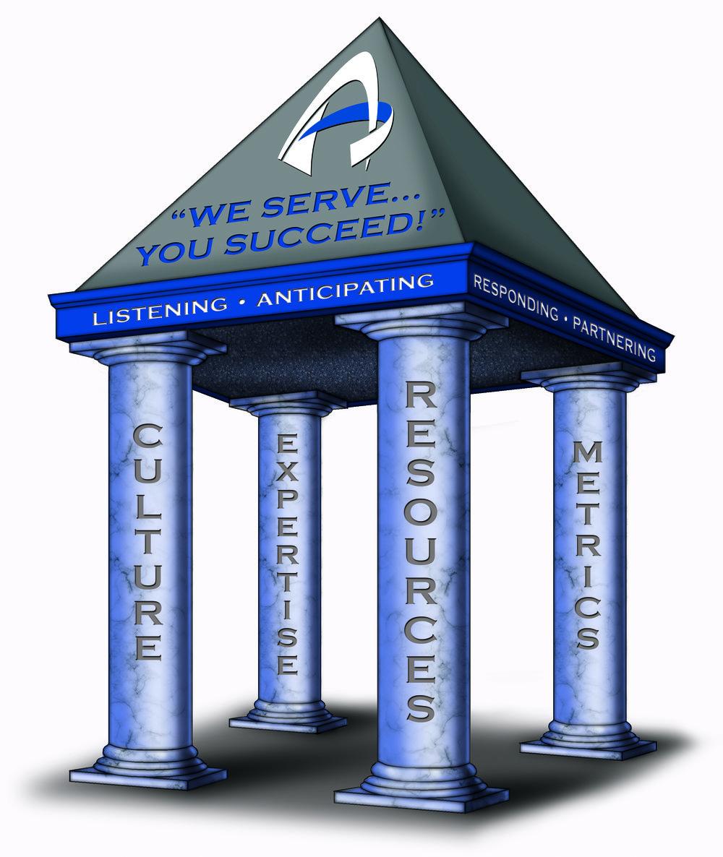 Four Pillars Model
