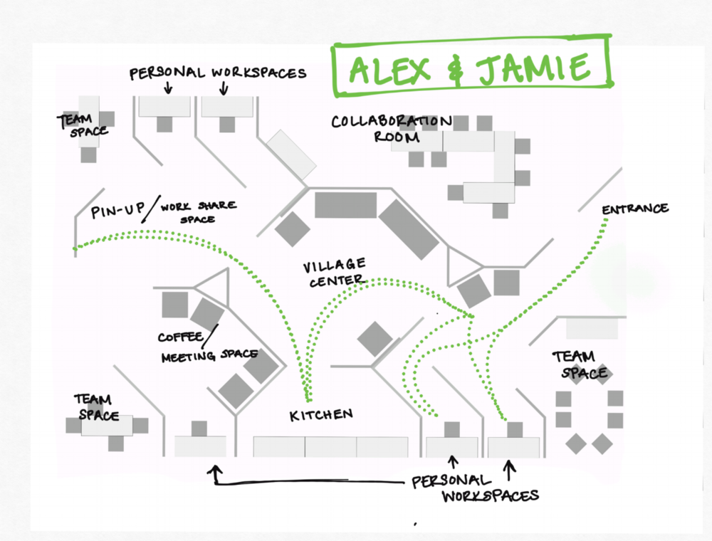 Alex and Jamie are partners on a project. They like to work apart and then come together for feedback and idea swapping. They choose adjacent individual workspaces in the morning, and then pin-up in the afternoon, after lunch.