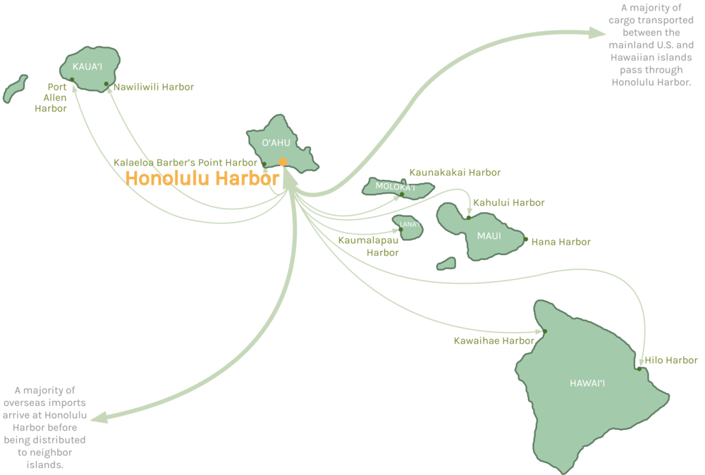Honolulu Harbor is the critical central hub of the State's commercial harbor system.