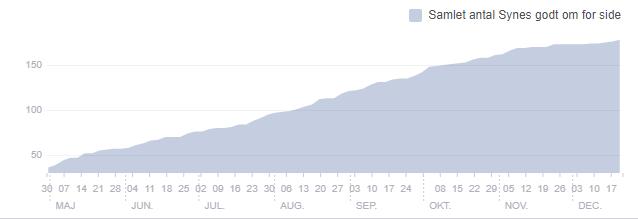 Vækst på Århus Baseball Softball Klubs facebookside i 2017