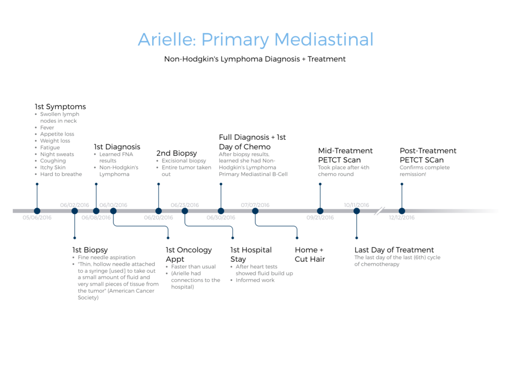 TimelineGraph Arielle PNG.png