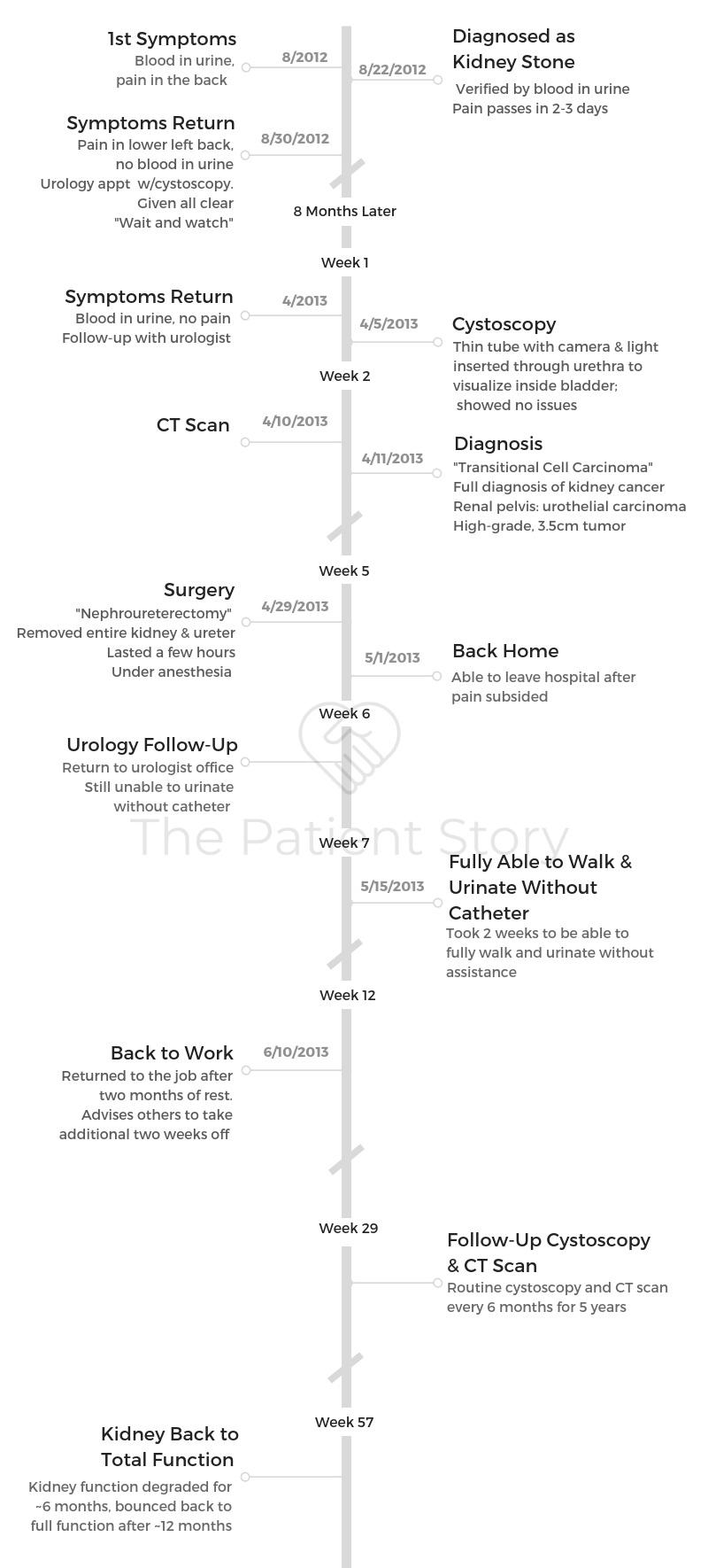 Kevin+Timeline+WM.jpg