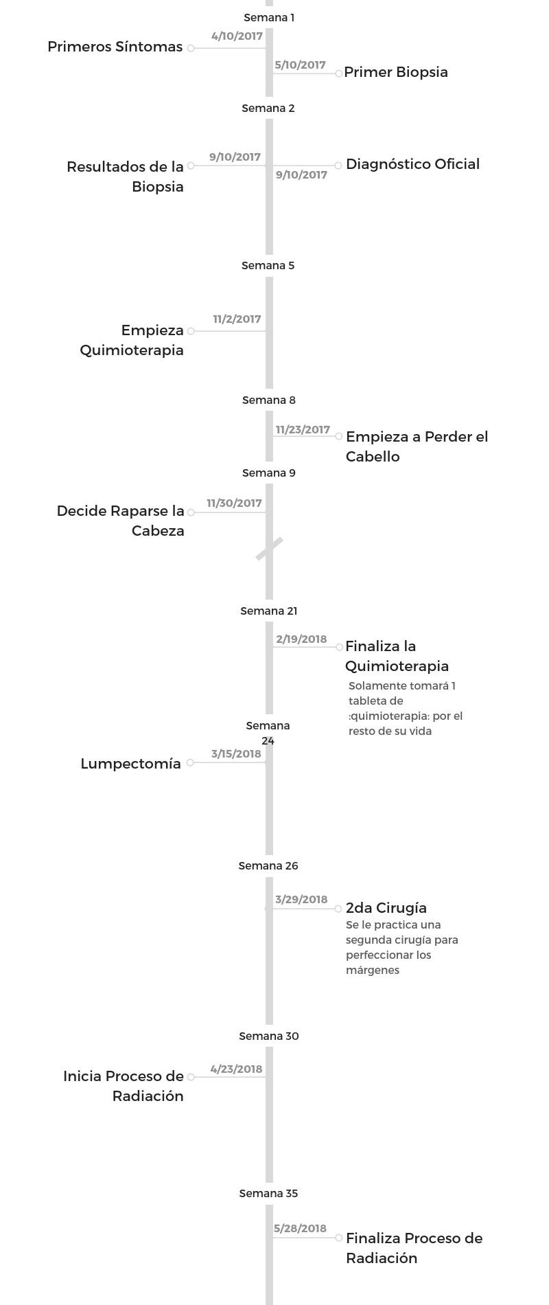 Li%CC%81nea+del+tiempo+de+Genoa+Martell.jpg