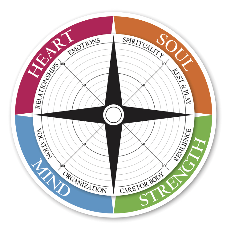 Living Compass - Self Assessment