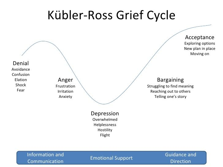 Stages of grief affair