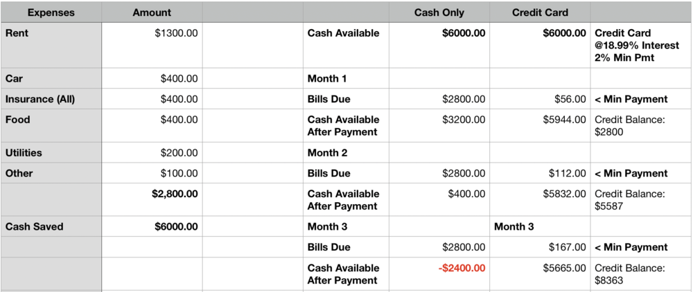 I simplified a lot in the budget and assumed an average interest rate. i'll talk about how to get that rate down in the sections below but wanted to show what it would look like even with a higher rate. for simplicity i'm also leaving out any income from side gigs.