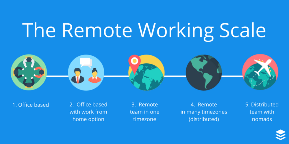 Our friends @Buffer have great ideas on how to scale remote working.