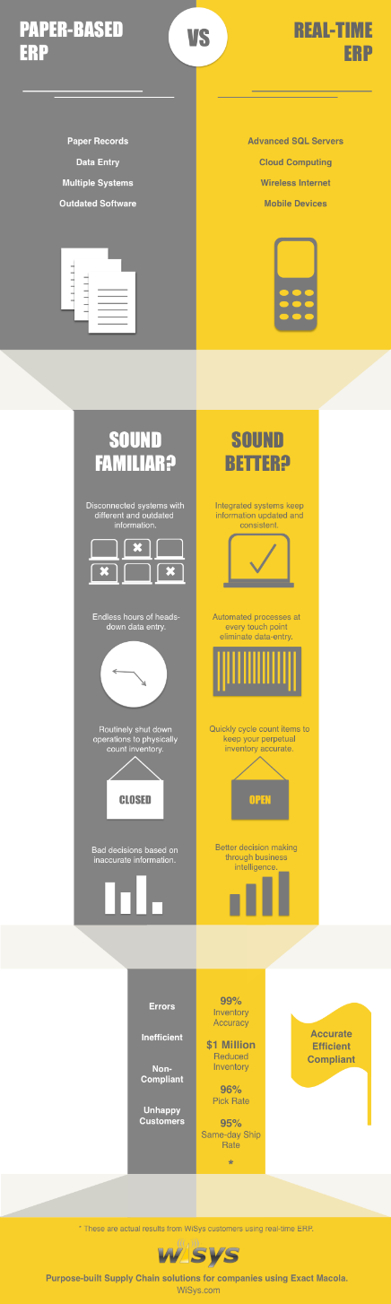 WiSys Infographic Paper vs  Realtime -