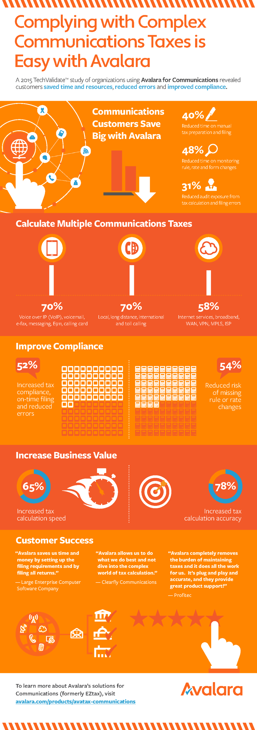 AVALARA COMMUNICATIONS INFOGRAPHIC -