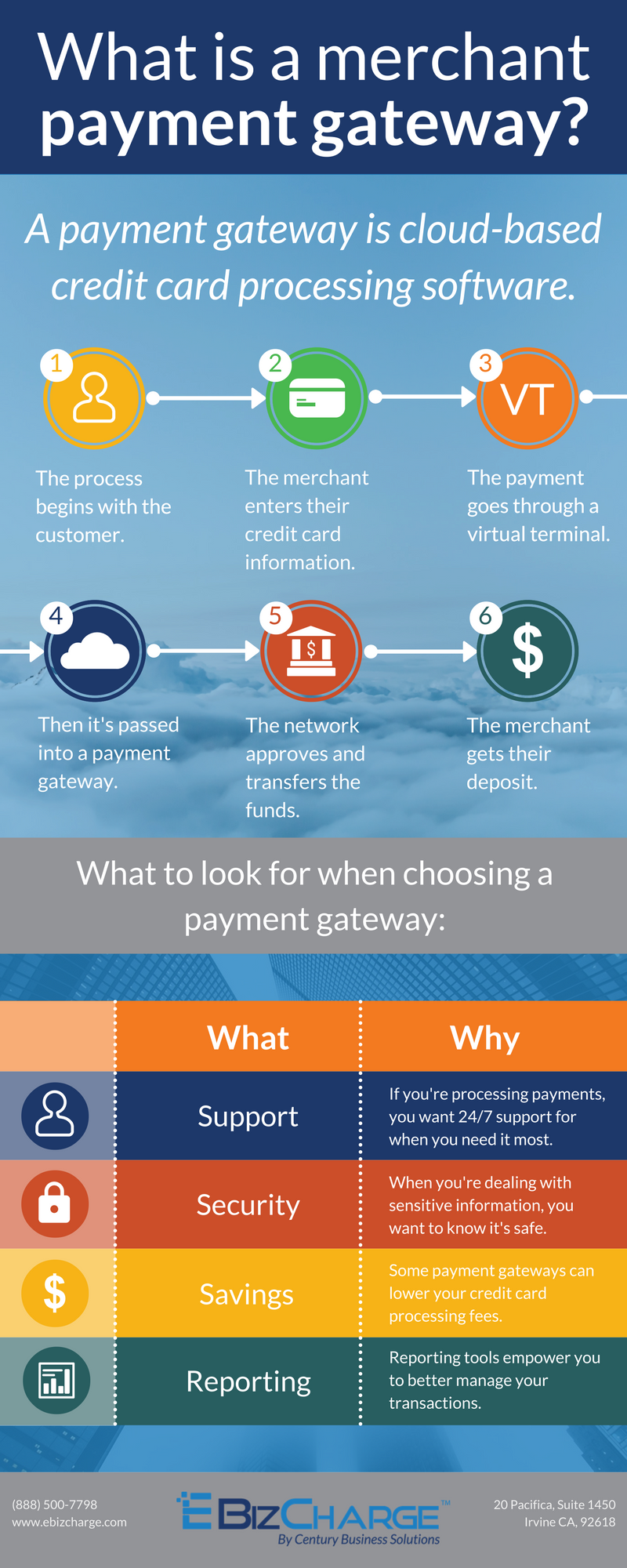 CENTURY BUSINESS SOLUTIONS: what is a merchant payment gateway -