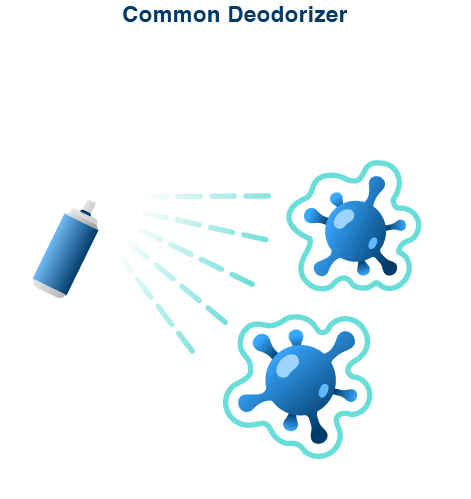 Conventional Photocatalys - Common deodorizers eliminate odor by encapsulating the odor-causing substances without decomposing the substances or bacteria. Overtime, the deodorizing effect is lost, so the deodorizer must be sprayed again each time the odor emerge. Similarly, the germ elimination does not continue either.