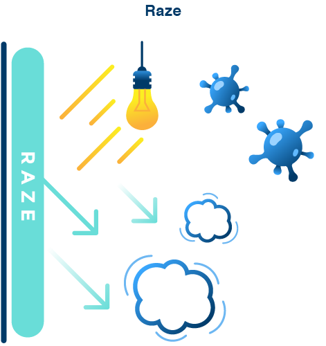 Raze - Raze's, by virtue of its photocatalyst action, continues to decompose and remove odor-causing substances, microorganisms, and gases that cause indoor air pollutants at the molecular level. The effect continues as long as the surface is not damaged.