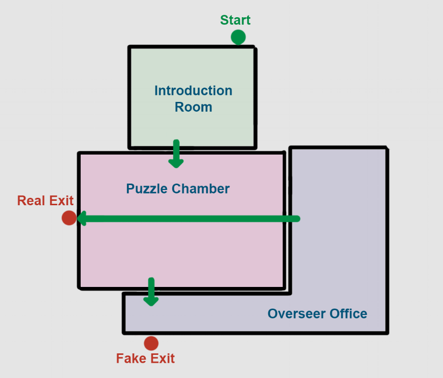 First iteration of room placement and flow