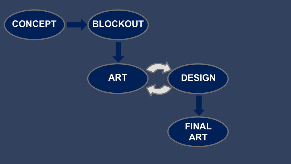 The level workflow with art/design taking and giving feedback, iterating util a final artpass was done.