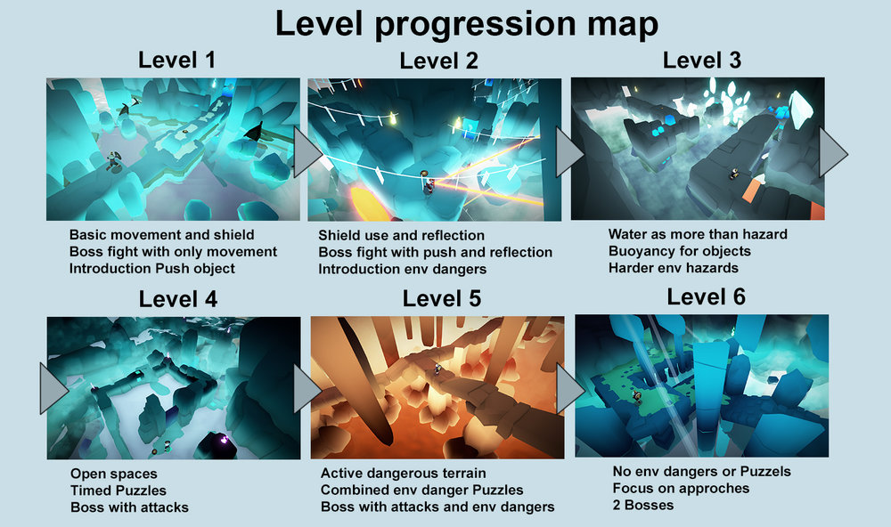 LevelProgression.jpg