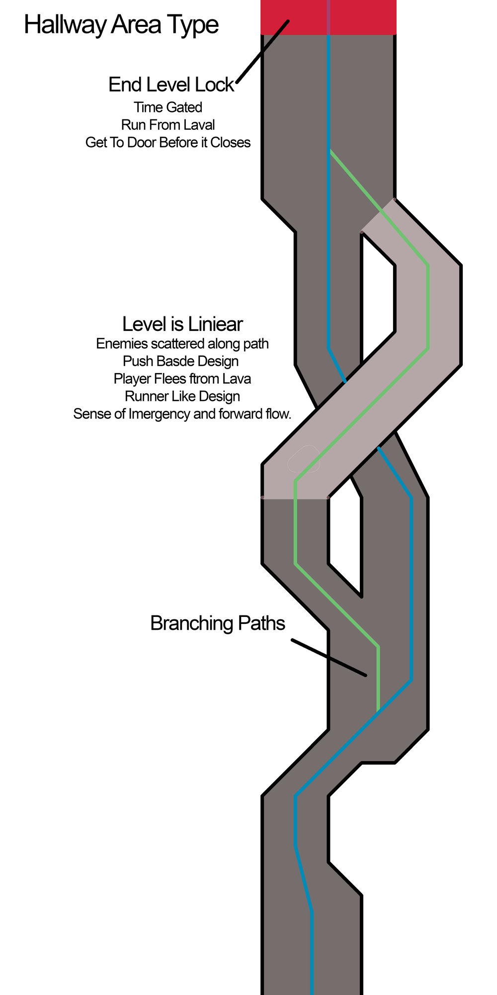 A conceptualisation of how the Hallway-Level Arhetype is suposed to be designed, used by the LD team to pitch the idea to the rest of the team