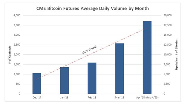 CME Bitcoin Futures Avergae Daily Volume by Month.png