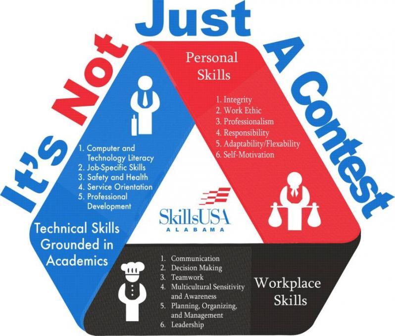 skillsusa-framework-img1504357f41b16e0003.jpg