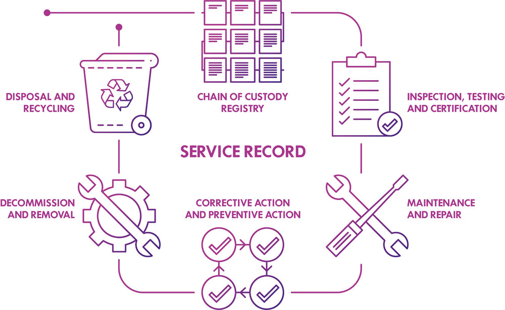 Digital service records on a shared, permissioned registry