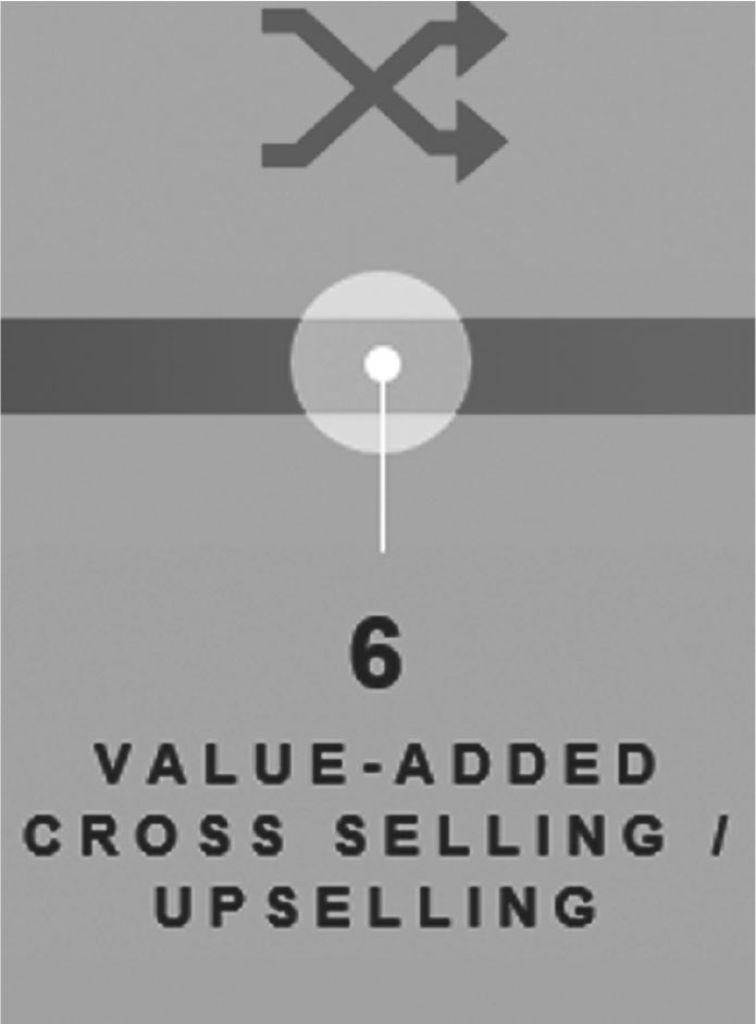 Figure 5: Step 6–Value-Added Cross Selling/ Upselling