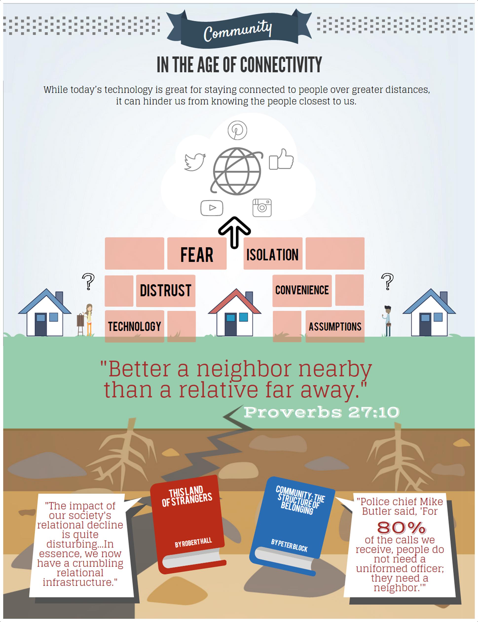 Community vs Connectivity