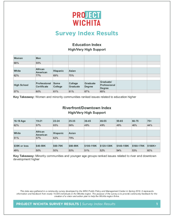 Click to view the full PDF of the Survey Index Results