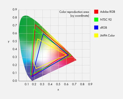 Het Adobe RGB-kleurengamma wordt aangeduid met de rode driehoek en het sRGB-kleurengamma wordt aangeduid met de blauwe driehoek.