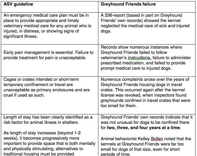Greyhound Friends fails ASV.png