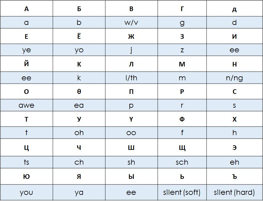 erin-cyrillic-chart
