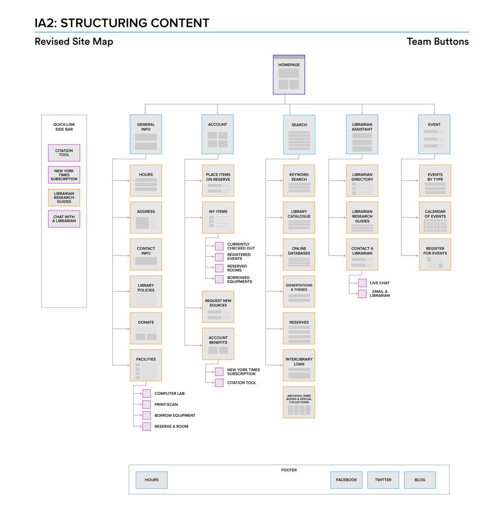 Team-Buttons-Revised-Sitemap.jpg