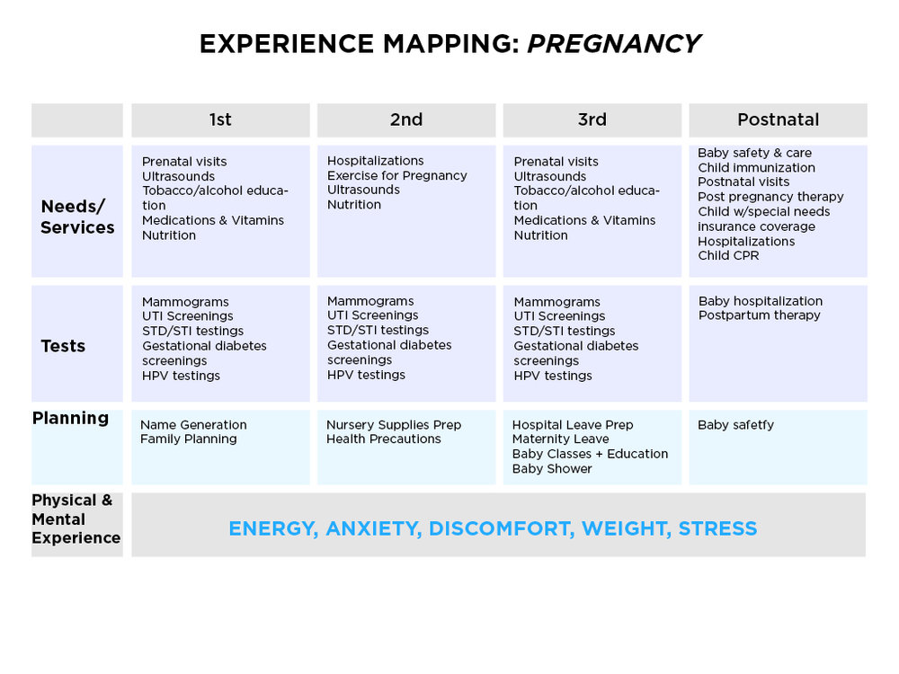 Creating this experience map of the three stages of pregnancy allowed me to pinpoint different opportunities that addressed their pain points.