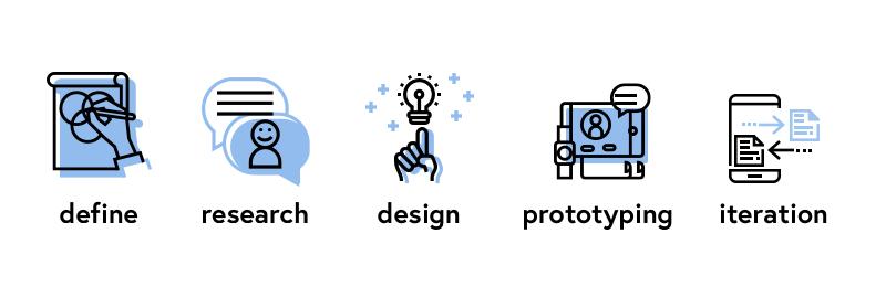 CUNY Design Process.png