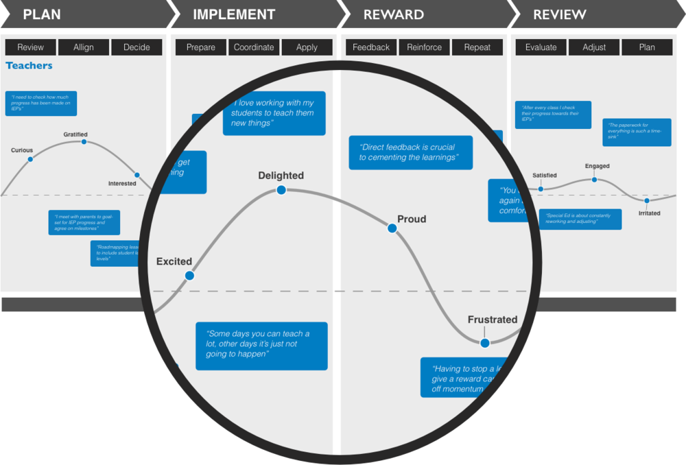 A portion of the teacher's journey map