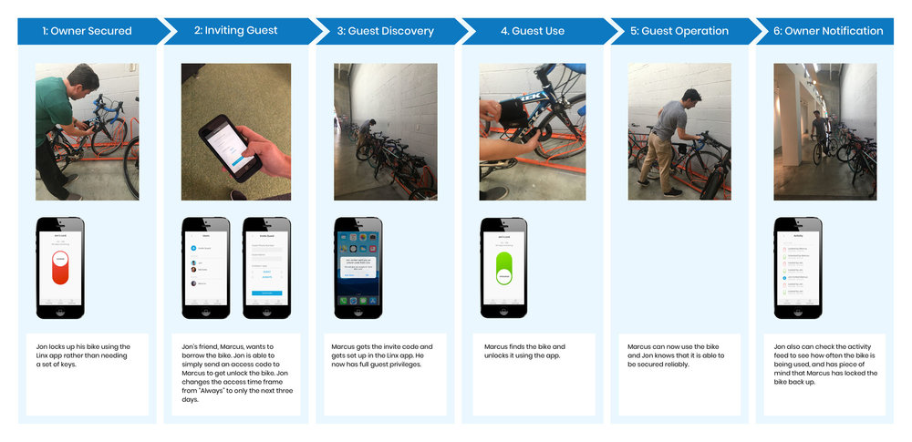 LINX STORYBOARD: I capped the project off with a storyboard to illustrate the improved biking experience a user would have with Linx.