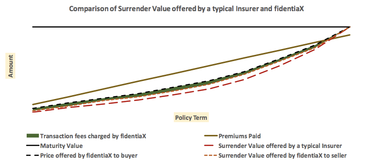 comparison of surrender value