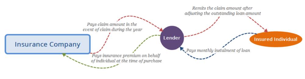 Figure 2: IPF Insurance Arrangement