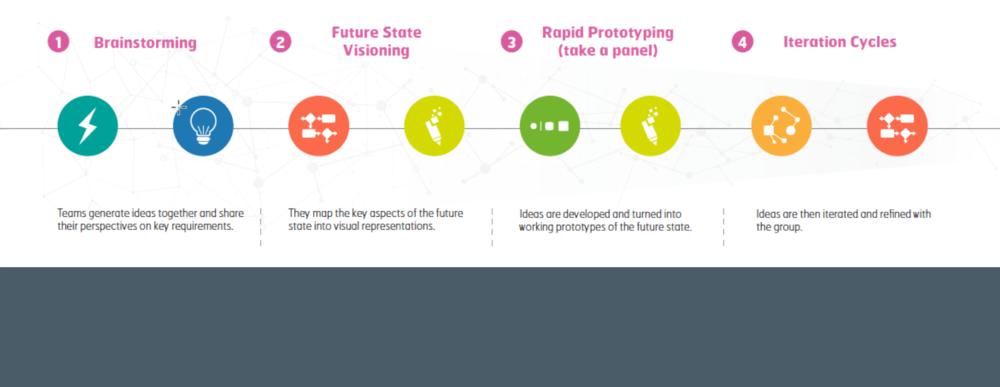 Define Future State