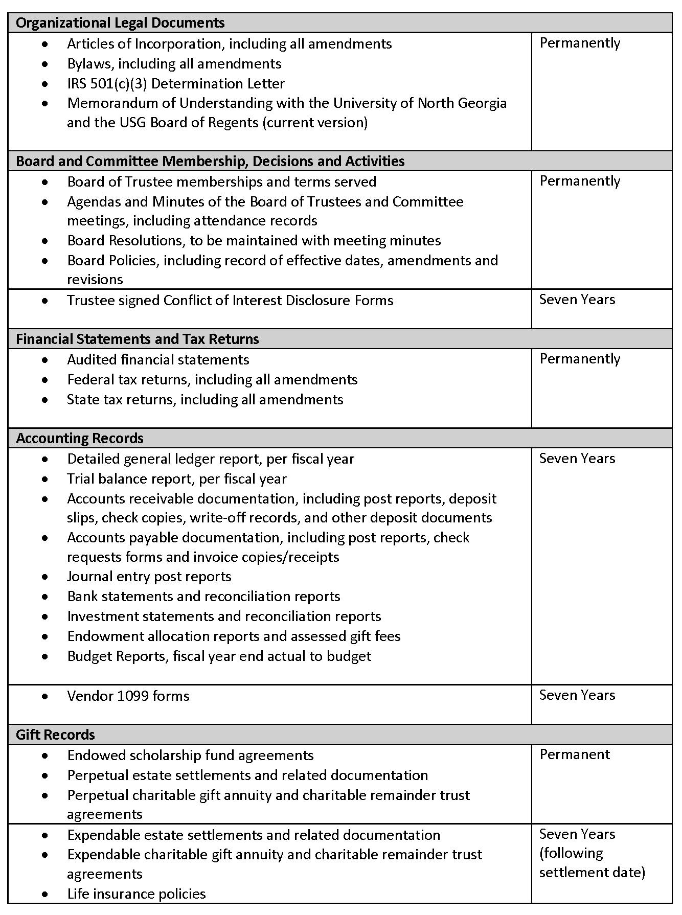 Policies & Procedures (old) — University of North Georgia Foundation